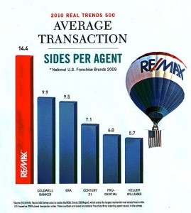 Average Real Estate Transactions - Sides Per Agent