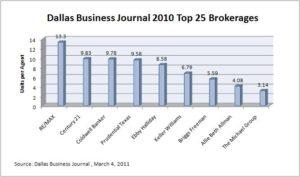 DBJ Top 25 by Brand