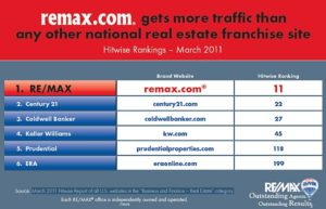 RE/MAX Website Hitwise Rankings