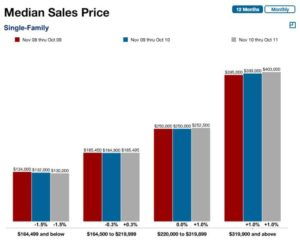 Plano TX Median Sales Price Oct 2011