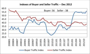 NAR Buyer and Seller Trends