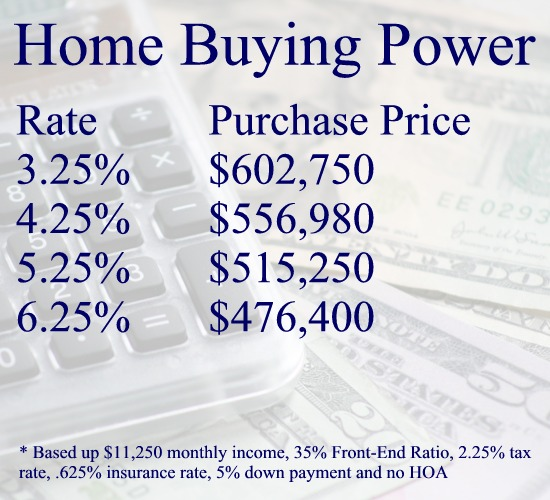 Home Buying Power
