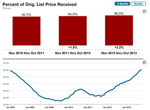 frisco-tx-list-to-sale-october-2013