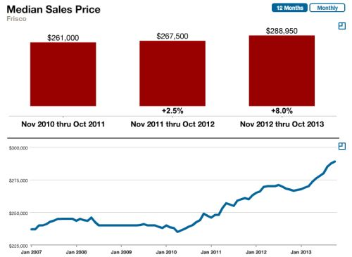 frisco-tx-median-prices-october-2013