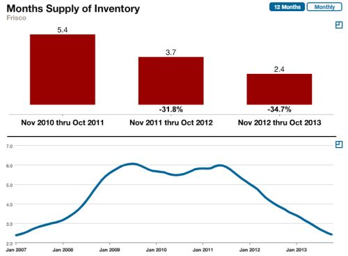 frisco-tx-months-of-inventory-october-2013